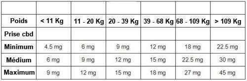 Les dosages journaliers  préconisés suivant votre poids et votre besoin en CBD